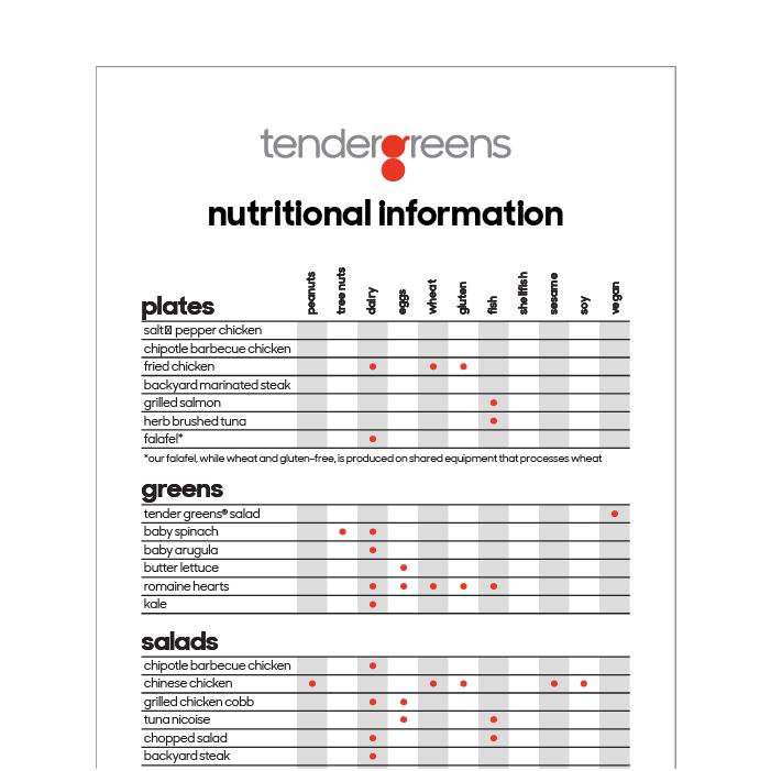 Nutritional Card